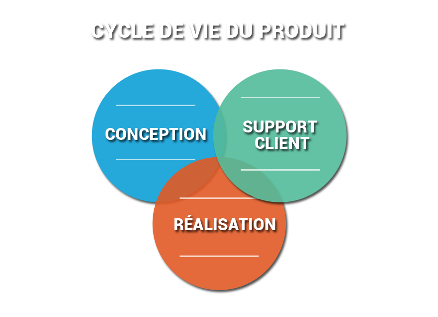 Cycle de vie produit